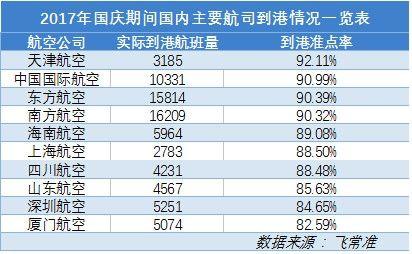 2017年国庆期间国内千万级机场出港准点率一览表