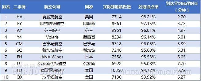 表2:2017年9月全球中型航司到港准点率排名