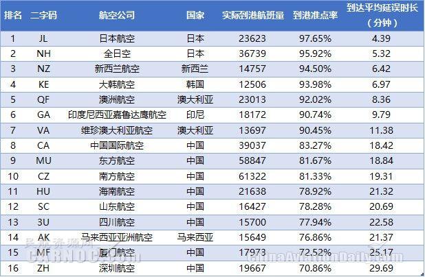 表3:2017年9月全球大型航司到港准点率排名