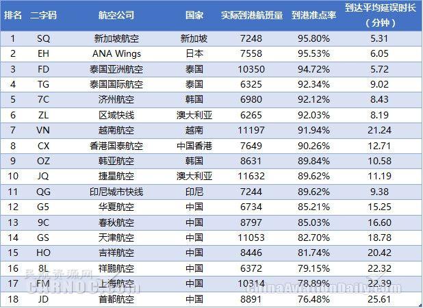 表4:2017年9月亚太中型航司到港准点率排名