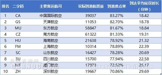 表5:2017年9月中国大陆主要航空公司到港准点率