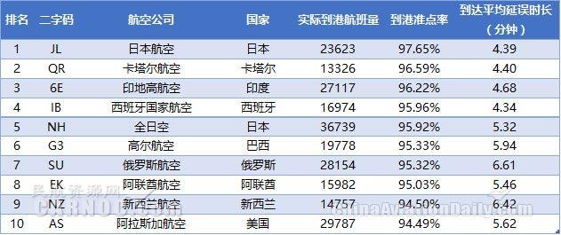 表1:2017年9月全球大型航司到港准点率排名