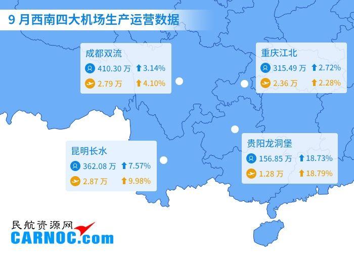 民航数说:9月西南区机场吞吐量增长6.57%