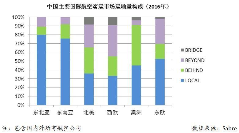 中国主要国际航空客运市场运输量构成分析