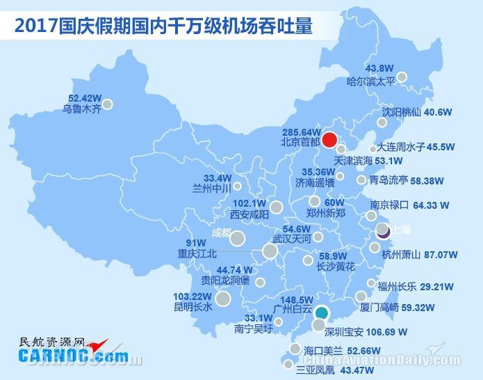 2017国庆千万级机场旅客吞吐量