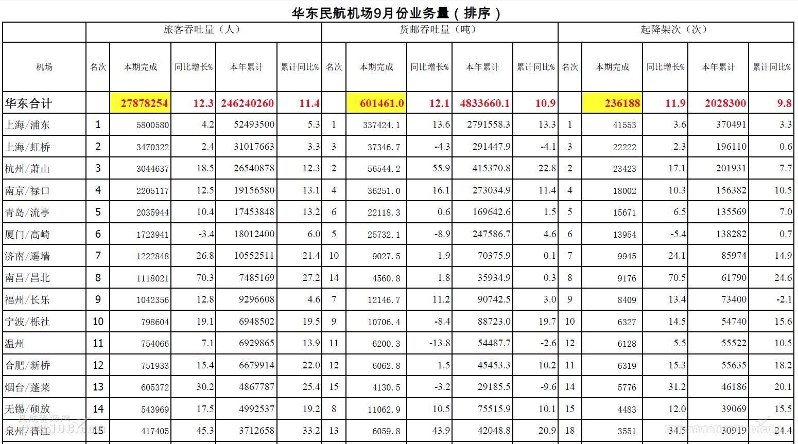 9月华东机场业务量公布 南昌逆天增长70.3%