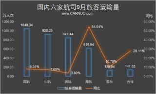 民航数说:9月海航载运旅客量同比增54.54%