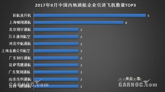 2017年9月中国内地19家通航企共引进35架新机