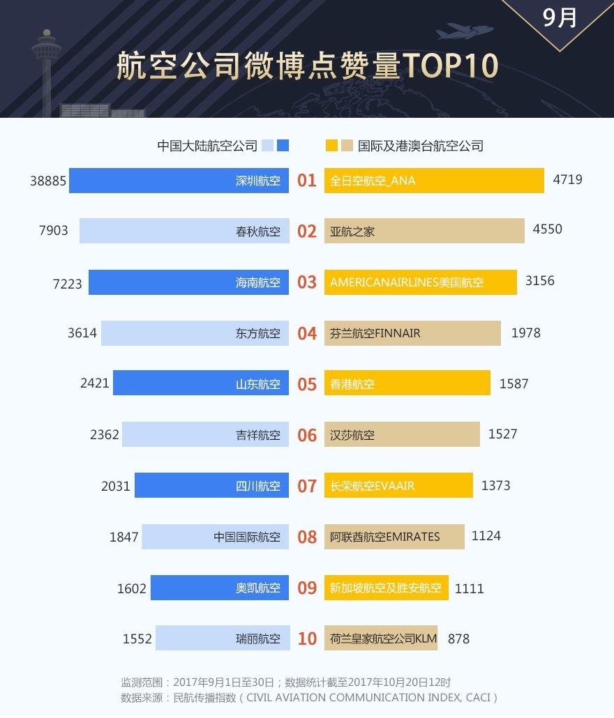 航企微博影响力9月排行榜:大陆榜名次变动大