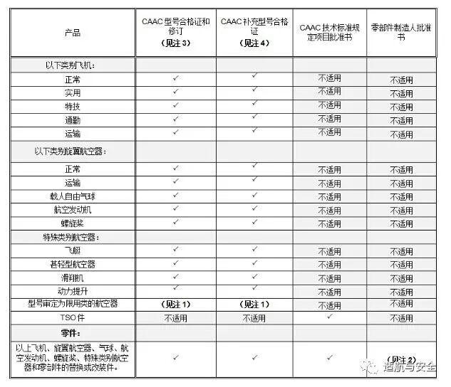 符合FAA批准条件的中国为设计国的产品、零部件及其相关CAAC批准