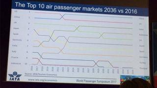 民航早报:中国到2022年将成全球最大航空市场