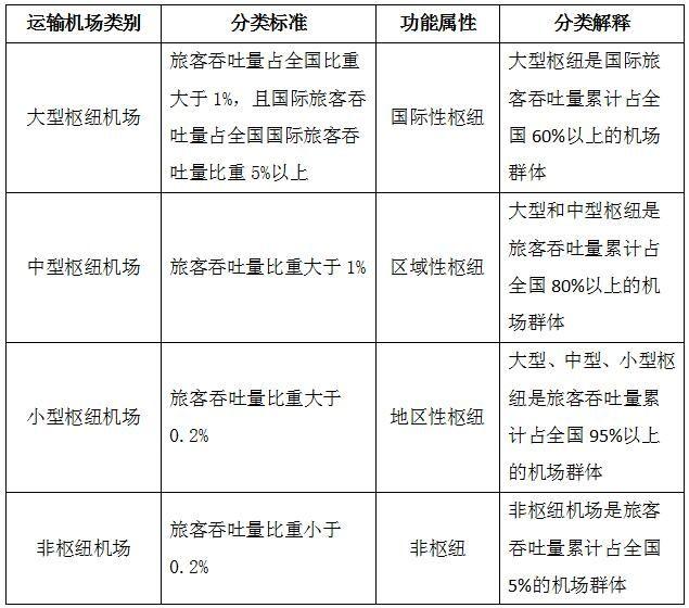 国家综合机场体系对运输机场分类表