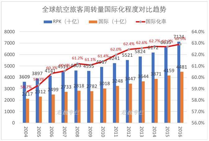 全球航空运输旅客周转量变化趋势及国际贡献统计(2004-2016)