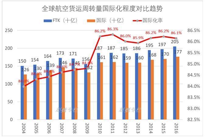 全球航空运输货物周转量变化趋势及国际贡献统计(2004-2016)