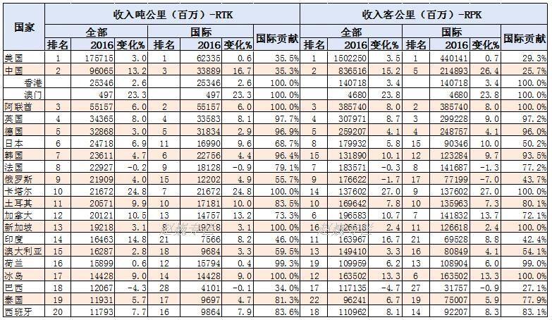 全球最大的20个国家的航空总周转量(RTK)和旅客周转量(RPK)统计表