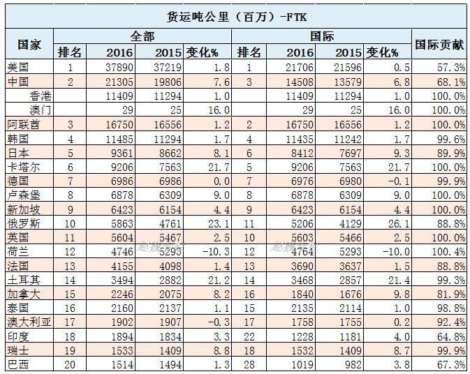 全球最大的20个国家的航空货物周转量(FTK)统计表