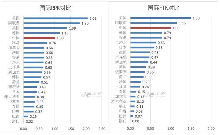 中国与主要国家国际业务量对比图(2016)