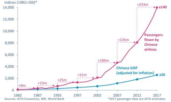 国际航协:中国民航客运量五年后将排全球首位