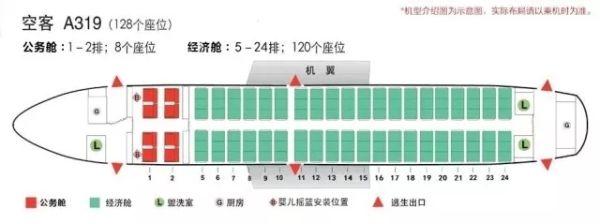 a319飛機總座位數為128,兩艙布局,分別為8座公務艙與120座經濟艙.圖片