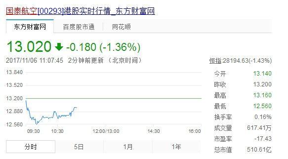 国泰航空股价表现,截止11月6日上午11:10