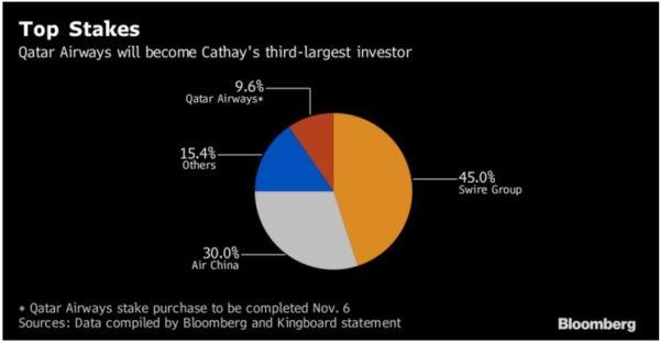 国泰航空几大股东持股比例情况