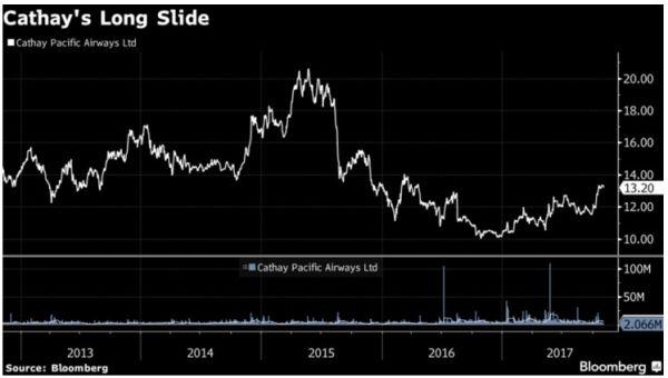 国泰航空近年来的股价表现