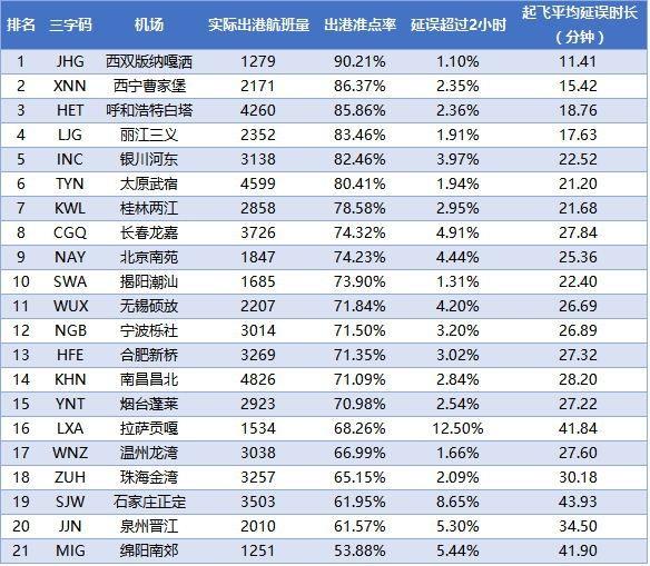 2017年10月全球机场出港准点率报告