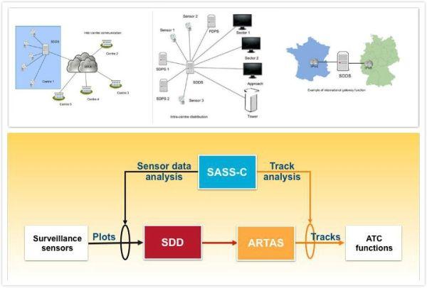 优化信息共享 欧控两代监视数据分发系统更迭
