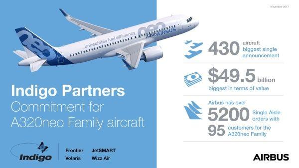 空客获500亿美元大单,卖了430架A320neo