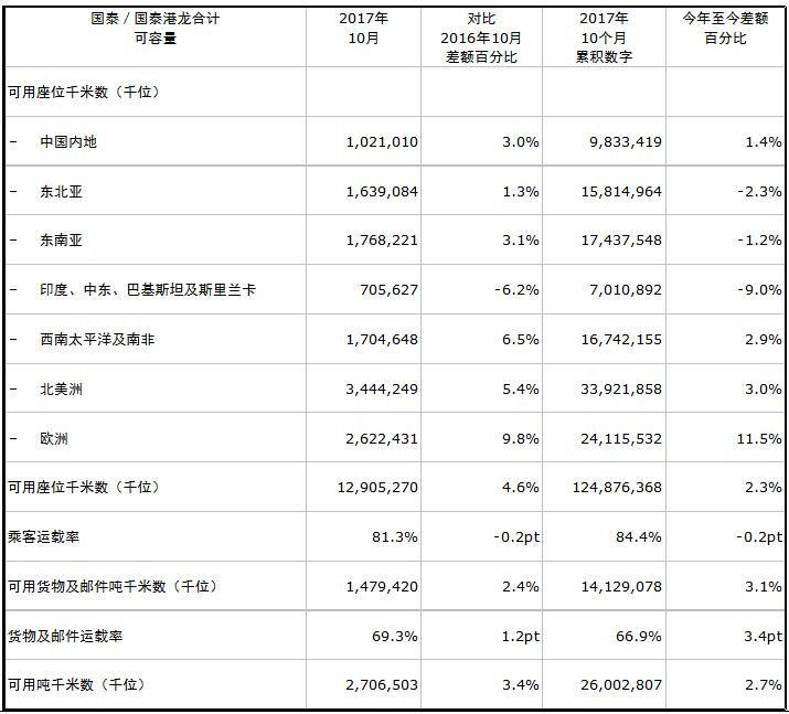 国泰集团公布2017年10月份客、货运量数据