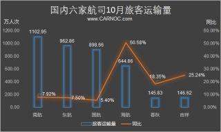 民航数说:10月海航旅客量增长50% 吉祥增25%