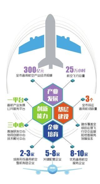 布局超300亿通航产业 成都低空观光趁势