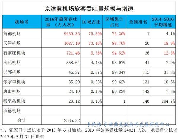 京津冀机场群主要机场运营情况分析1