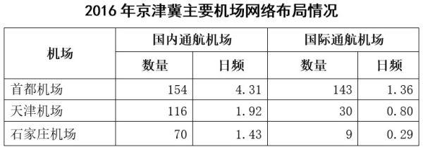 京津冀机场群主要机场运营情况分析5