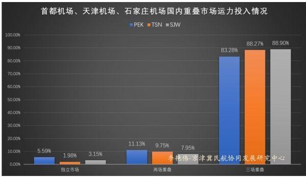 京津冀机场群主要机场运营情况分析9