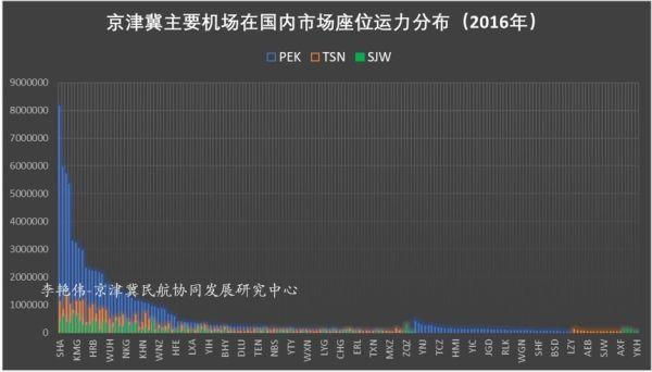 京津冀机场群主要机场运营情况分析10