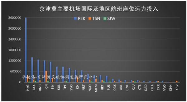 京津冀机场群主要机场运营情况分析12