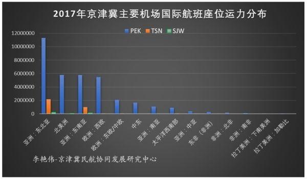 京津冀机场群主要机场运营情况分析11