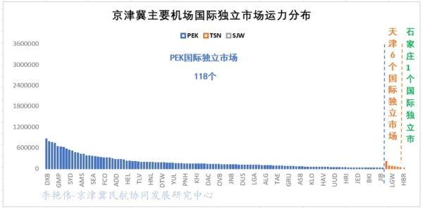 京津冀机场群主要机场运营情况分析13