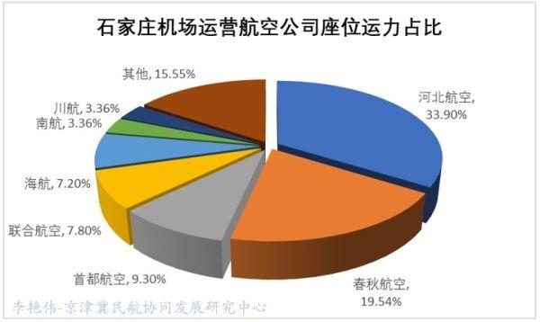 京津冀机场群主要机场运营情况分析16