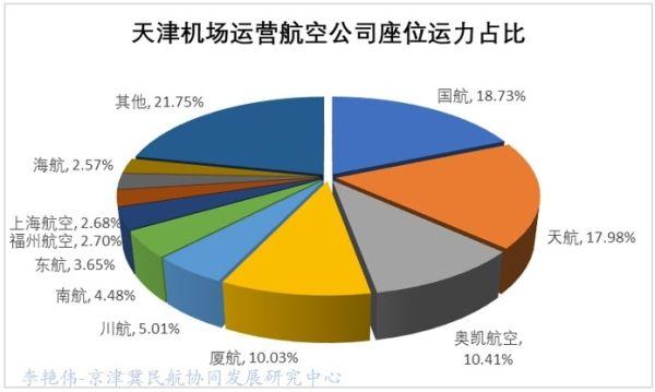 京津冀机场群主要机场运营情况分析15