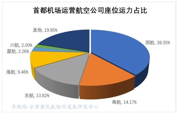 京津冀机场群主要机场运营情况分析14