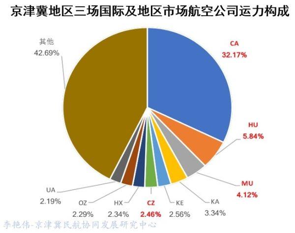 京津冀机场群主要机场运营情况分析18