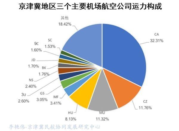 京津冀机场群主要机场运营情况分析17