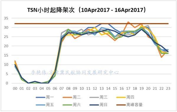 京津冀机场群主要机场运营情况分析20
