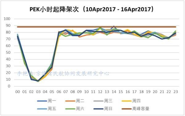 京津冀机场群主要机场运营情况分析19