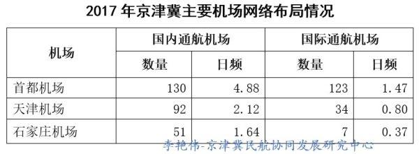 京津冀机场群主要机场运营情况分析25