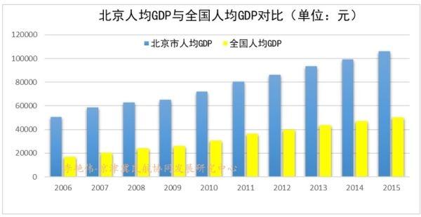 京津冀机场群主要机场运营情况分析22