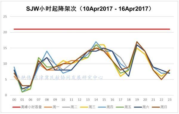 京津冀机场群主要机场运营情况分析21