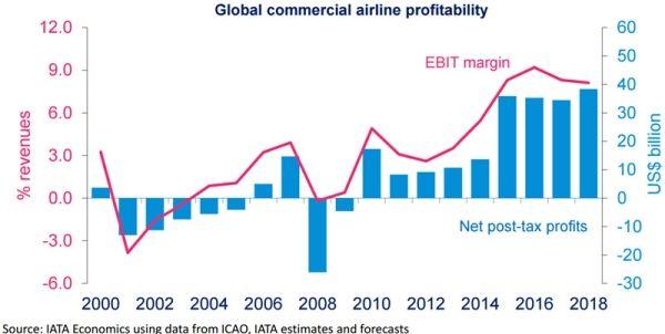 盘点2016全球最赚钱航空公司